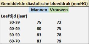 Tabel diastolische bloeddruk naar leeftijd en geslacht