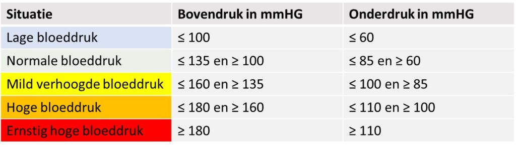 tabel normale waarden bloeddruk