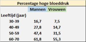Tabel percentage hoge bloeddruk