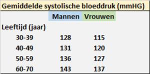 Tabel gemiddelde systolische bloeddruk